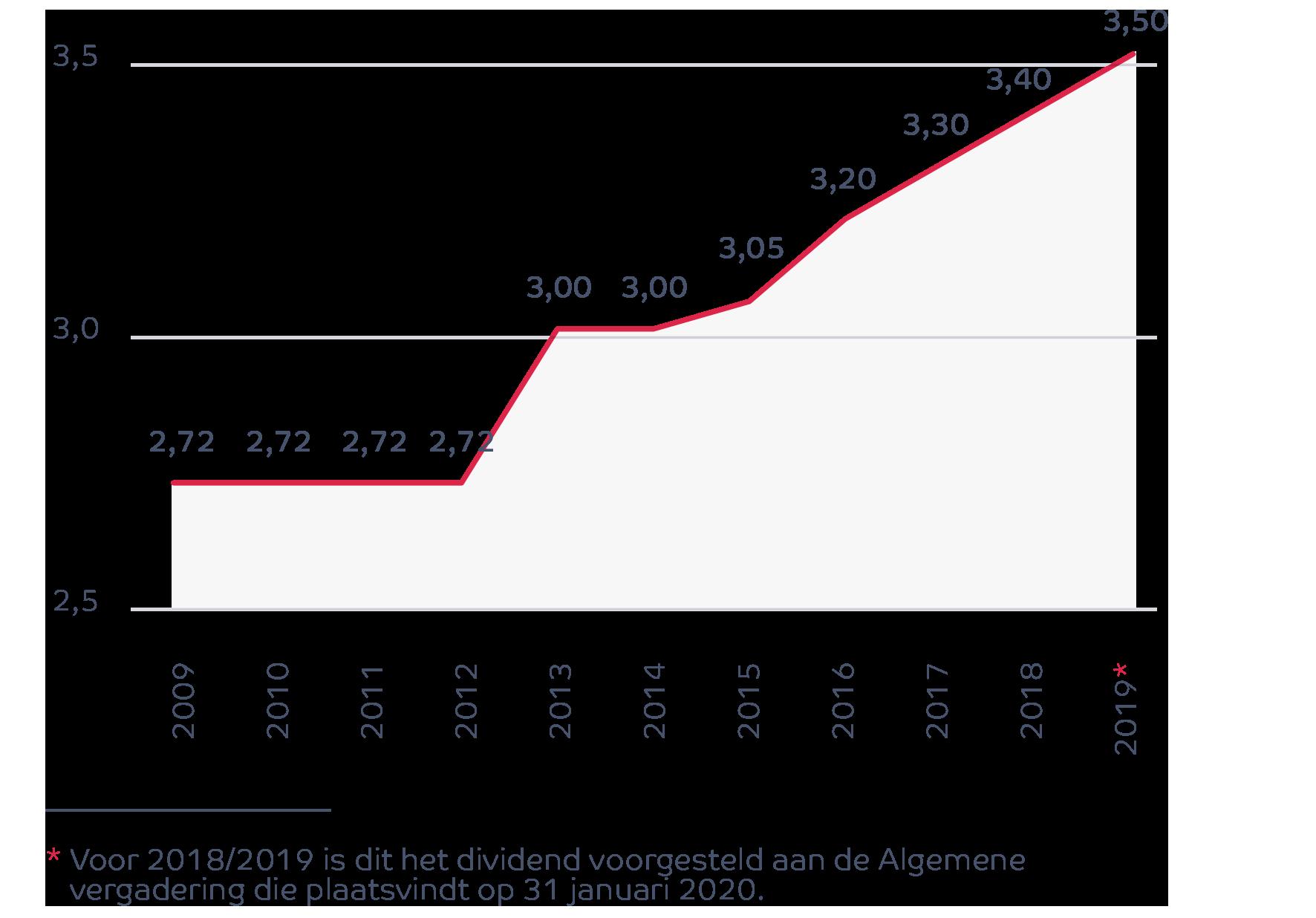 Toename van het brutodividend per aandeel